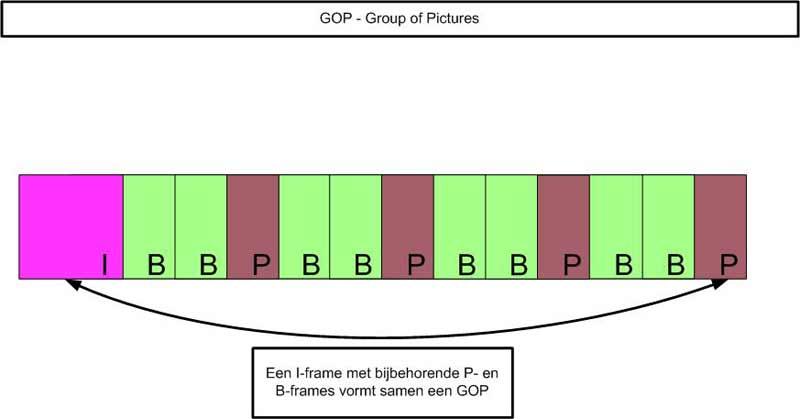 beter-encoderen-mpeg-GOP
