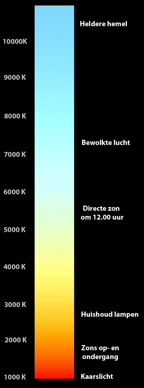 functies-van-de-videocamera-kleurtemperatuur