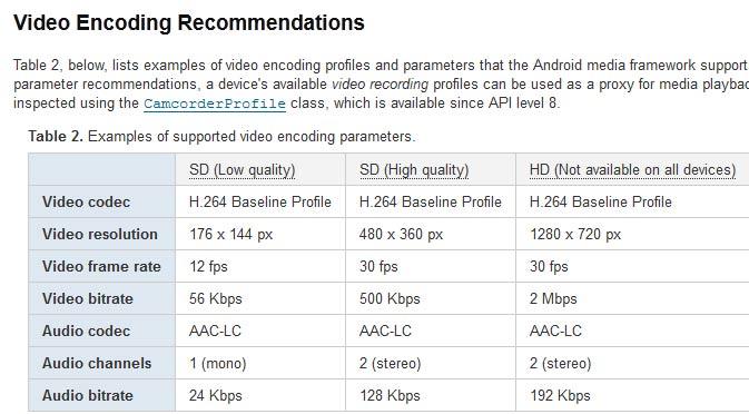 video-encodertest-2012-specs-android