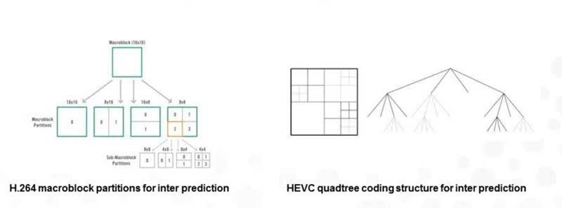 HEVC-macroblokken
