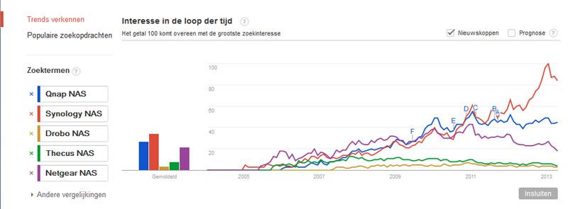 nas-google-trends